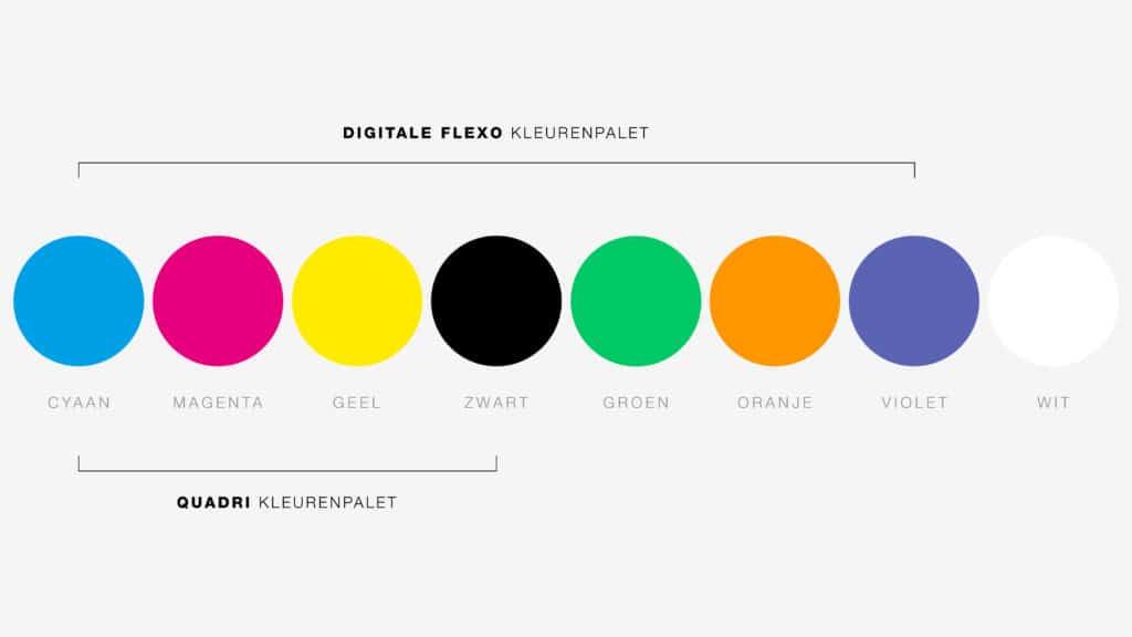 Fixed Color Palette maakt gebruik van de 7 vaste kleuren van Extended Color Gamut.
