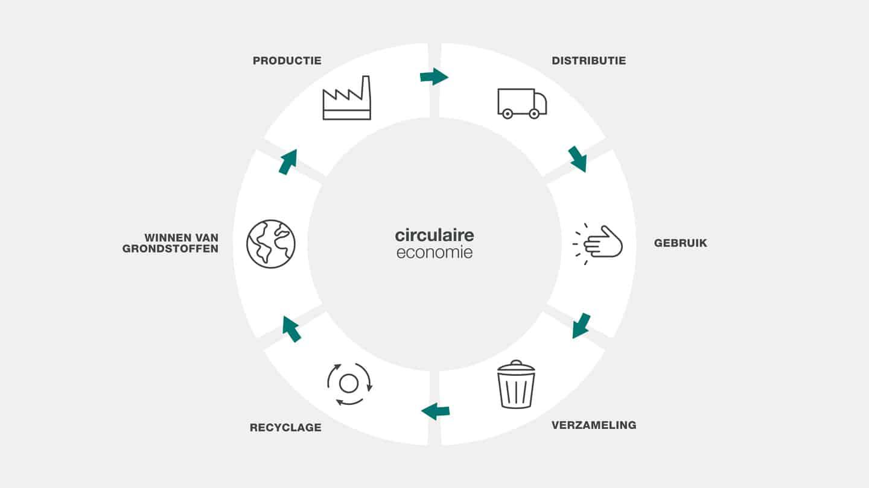 Herhaalde herbestemming en een relevant langere levensduur van de gebruikte materialen typeren een circulaire economie.